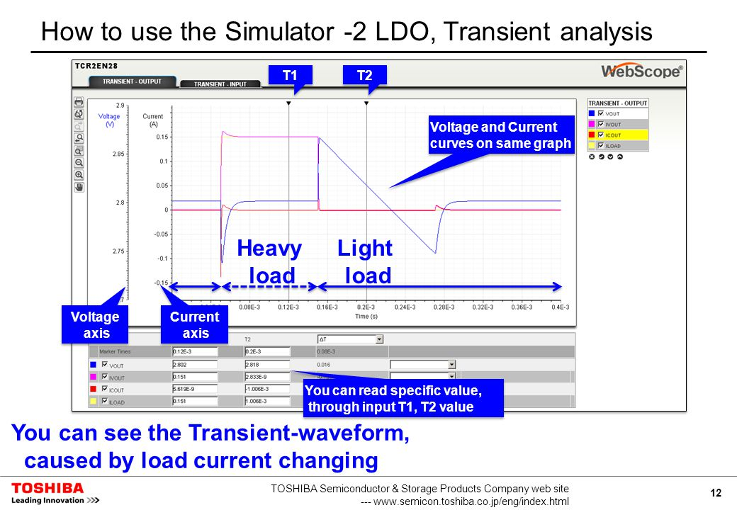 12 TOSHIBA Semiconductor & Storage Products Company web site --- www.semicon.toshiba.co.jp/eng/index.html How to use the Simulator -2 LDO, Transient analysis Heavy load Light load Voltage axis Current axis T2 T1 Voltage and Current curves on same graph You can see the Transient-waveform, caused by load current changing You can read specific value, through input T1, T2 value