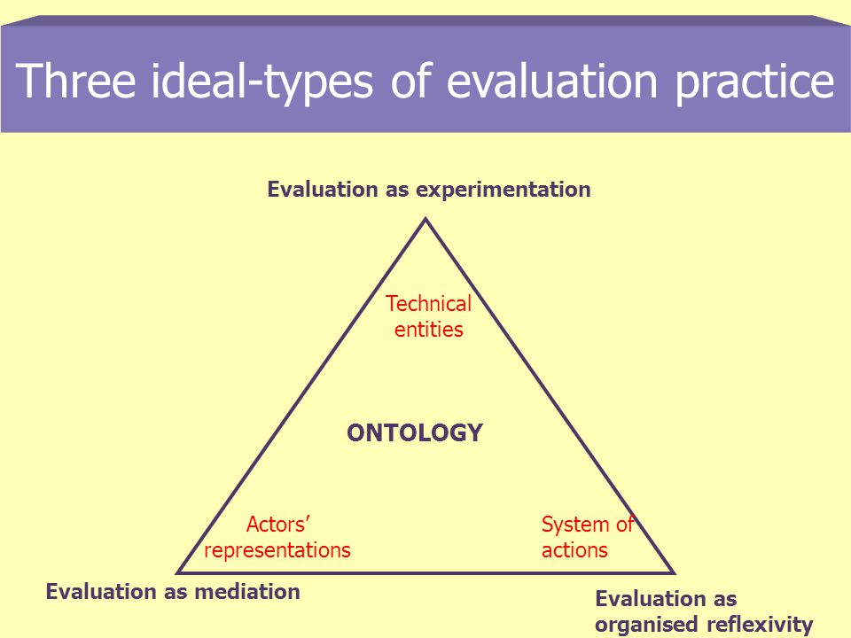 Three ideal-types of evaluation practice Evaluation as experimentation Evaluation as mediation Evaluation as organised reflexivity ONTOLOGY Technical entities Actors representations System of actions