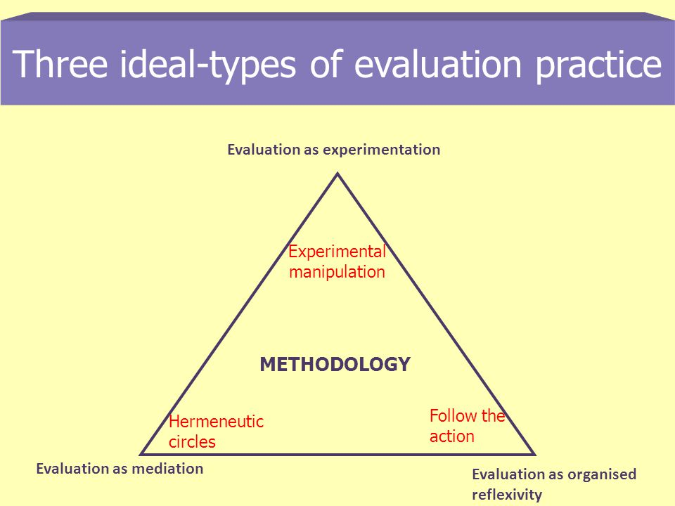 Three ideal-types of evaluation practice Evaluation as experimentation Evaluation as mediation Evaluation as organised reflexivity METHODOLOGY Experimental manipulation Hermeneutic circles Follow the action