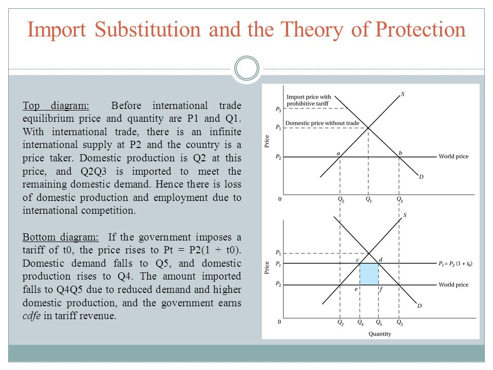 Import Substitution and the Theory of Protection Top diagram: Before international trade equilibrium price and quantity are P1 and Q1. With internatio