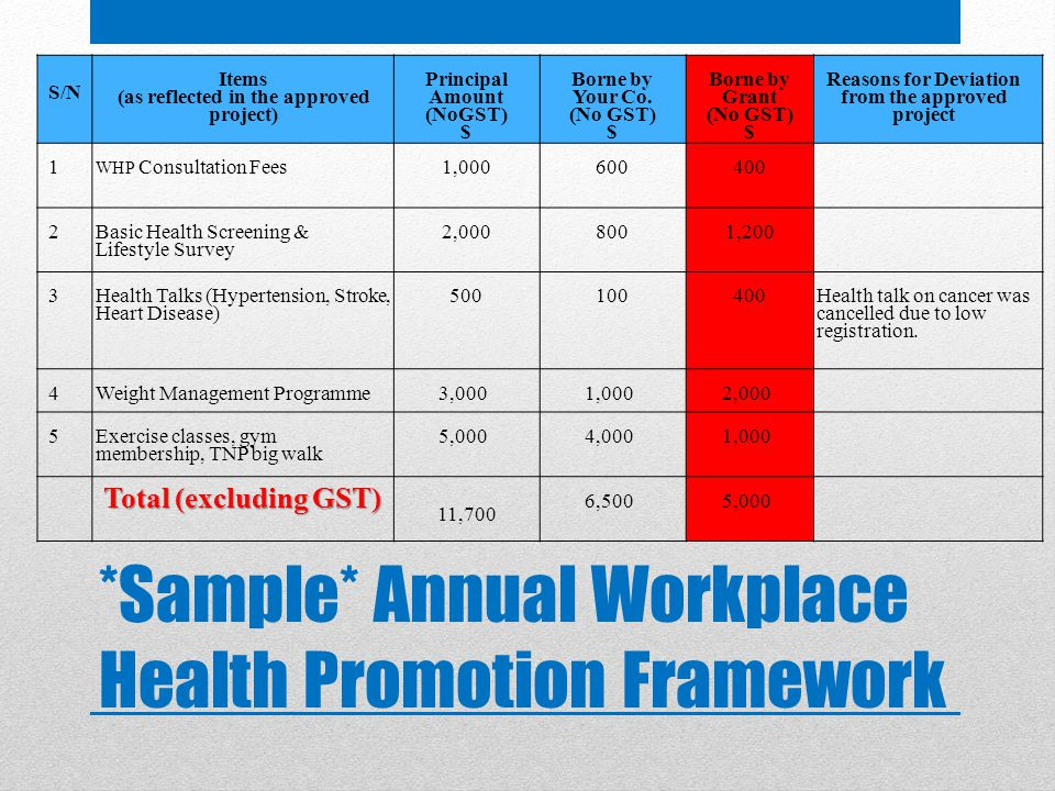 *Sample* Annual Workplace Health Promotion Framework S/N Items (as reflected in the approved project) Principal Amount (NoGST) $ Borne by Your Co.