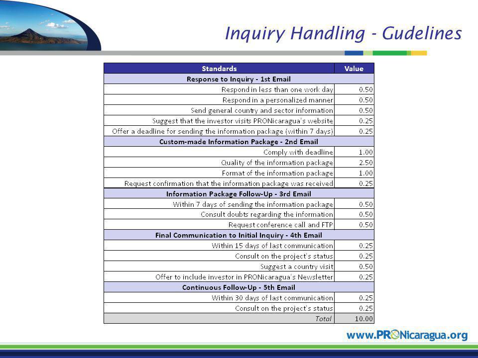 Inquiry Handling - Gudelines