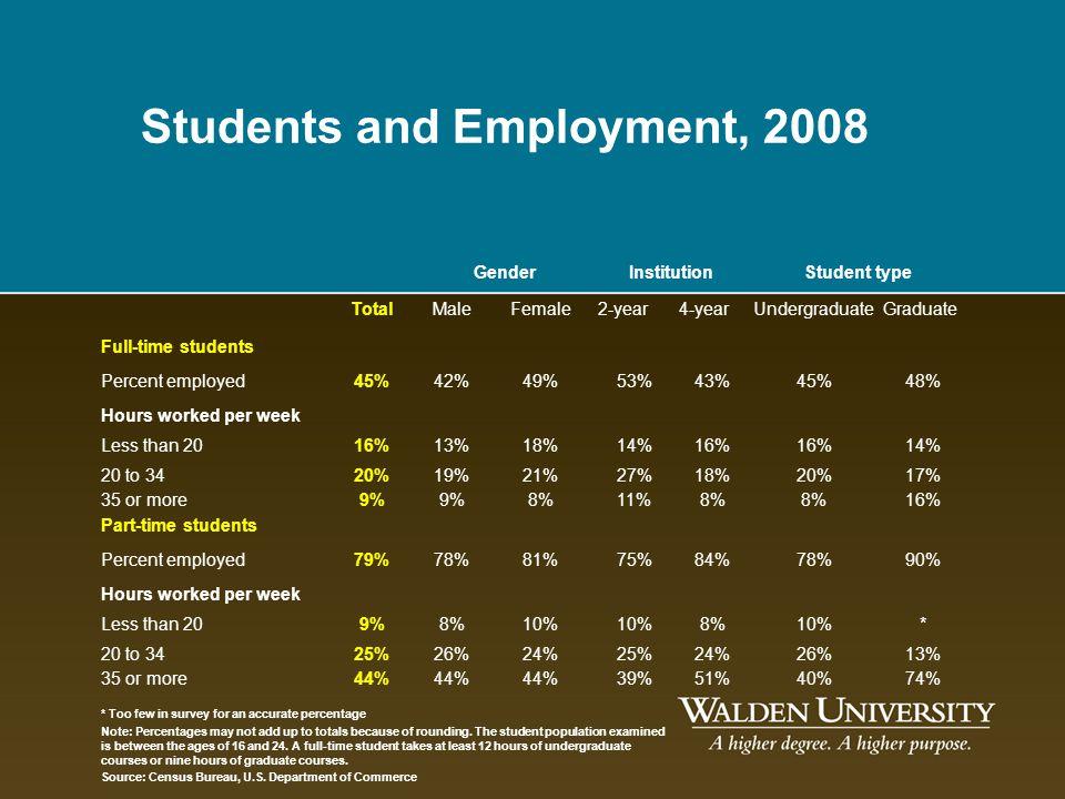 GenderInstitutionStudent type TotalMaleFemale2-year4-yearUndergraduateGraduate Full-time students Percent employed45%42%49%53%43%45%48% Hours worked p