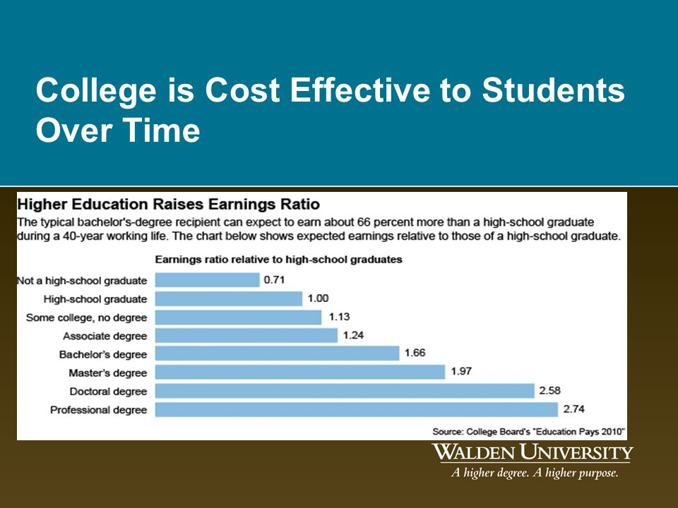 College is Cost Effective to Students Over Time