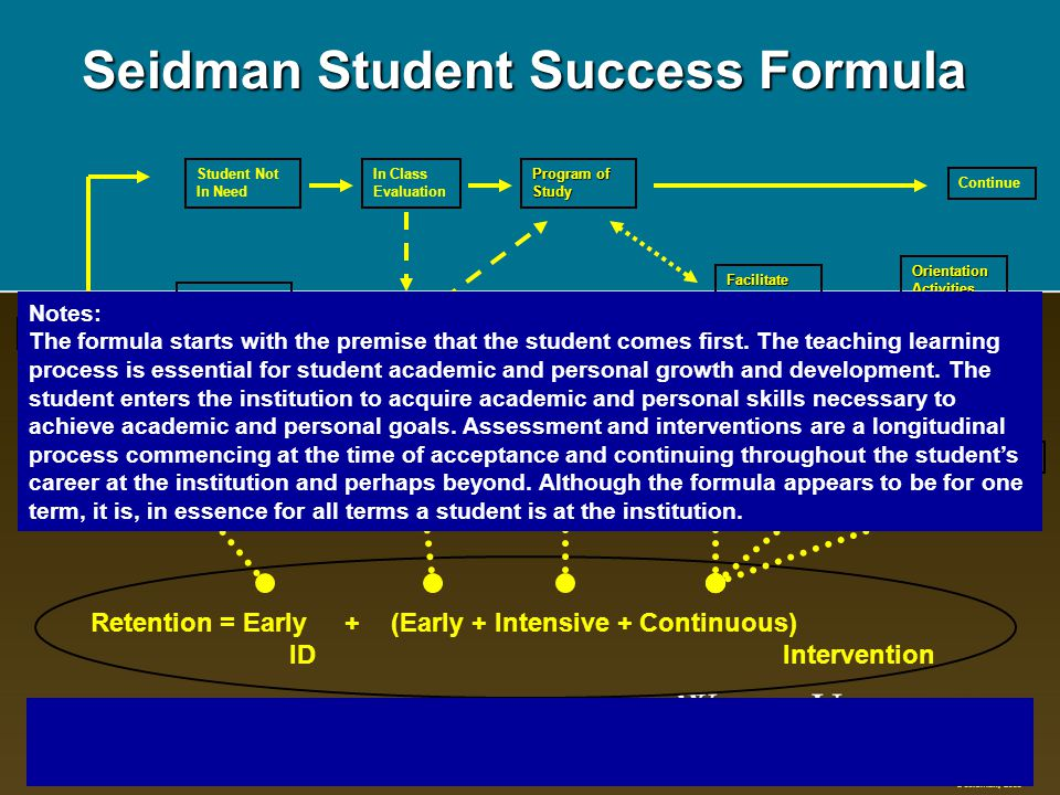 Seidman Student Success Formula Student In Need Of Assistance Prior To Enrollment Student Not In Need Diagnosis/ Prescription Assessment Monitor Evalu