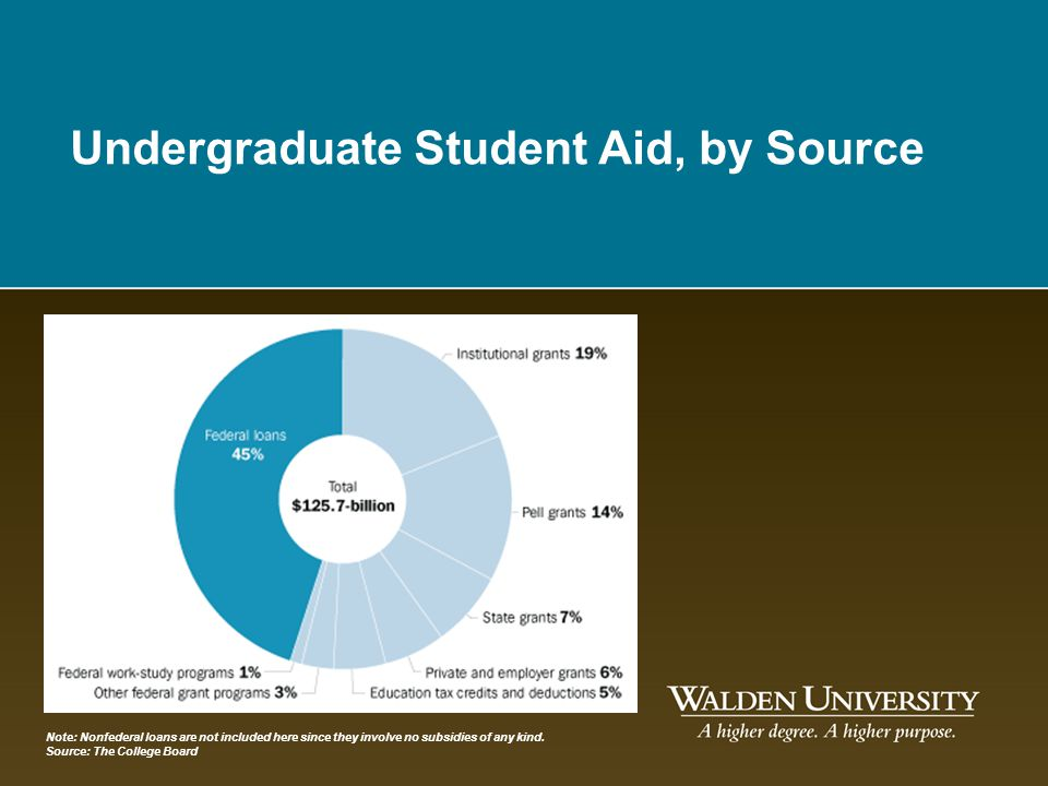 Undergraduate Student Aid, by Source Note: Nonfederal loans are not included here since they involve no subsidies of any kind. Source: The College Boa