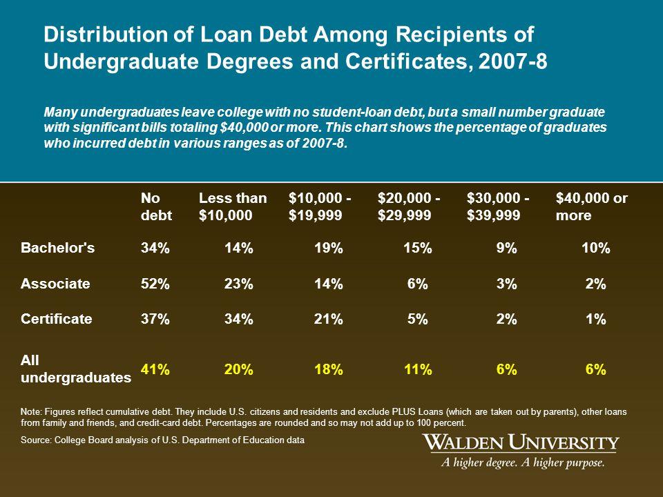No debt Less than $10,000 $10,000 - $19,999 $20,000 - $29,999 $30,000 - $39,999 $40,000 or more Bachelor's34%14%19%15%9%10% Associate52%23%14%6%3%2% C
