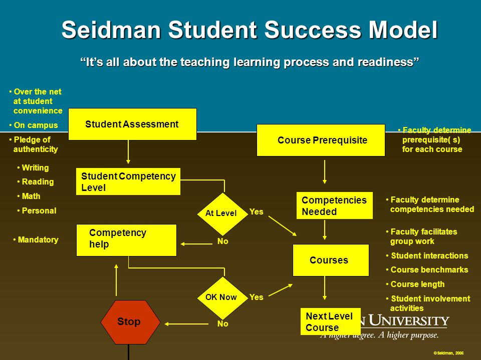 Mission Statement Seidman Says: Be true to your mission. Do not just have it printed, have faculty and staff know it, and use it to guide the universi