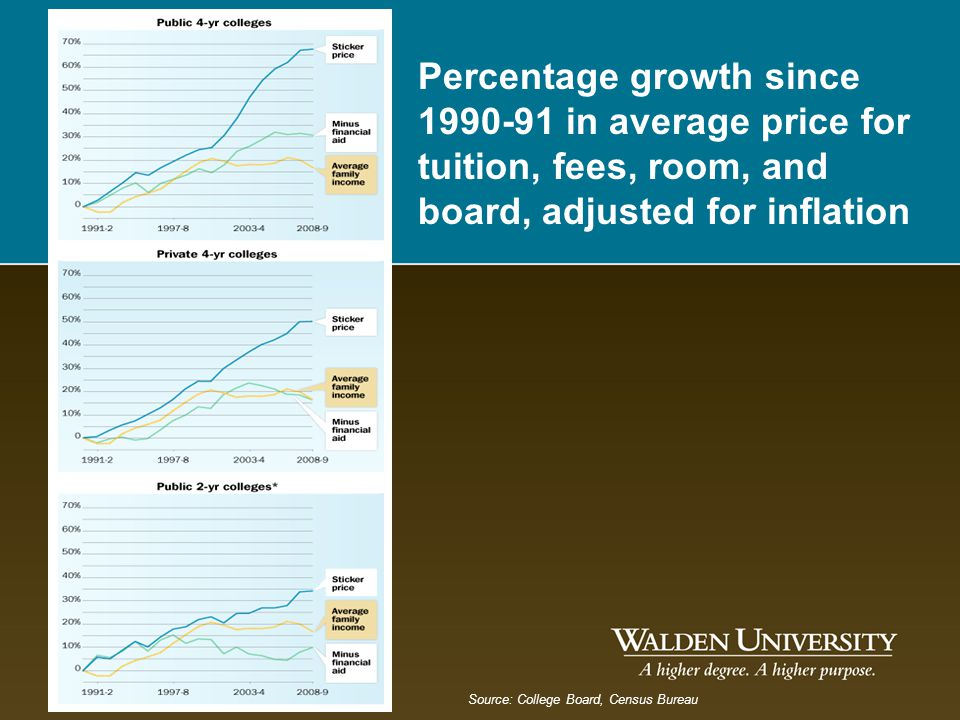 Percentage growth since 1990-91 in average price for tuition, fees, room, and board, adjusted for inflation Source: College Board, Census Bureau
