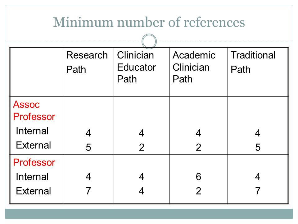 Minimum number of references Research Path Clinician Educator Path Academic Clinician Path Traditional Path Assoc Professor Internal External 4545 4242 4242 4545 Professor Internal External 4747 4444 6262 4747