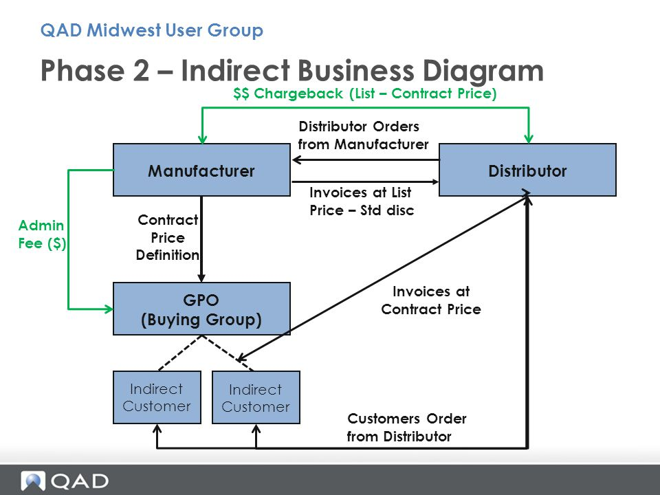 Phase 2 – Indirect Business Diagram QAD Midwest User Group Manufacturer GPO (Buying Group) Indirect Customer Distributor Invoices at List Price – Std