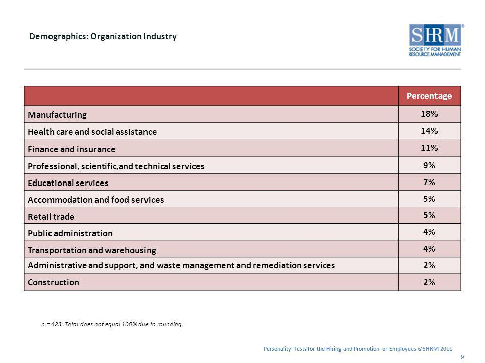 Personality Tests for the Hiring and Promotion of Employees ©SHRM 2011 Demographics: Organization Industry (continued) 10 n = 423.