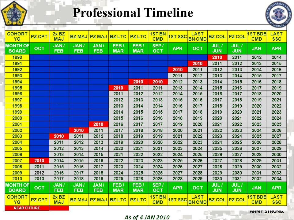 Professional Timeline As of 4 JAN 2010 COHORT YG PZ CPT 2x BZ MAJ BZ MAJPZ MAJBZ LTCPZ LTC 1ST BN CMD 1ST SSC LAST BN CMD BZ COLPZ COL 1ST BDE CMD LAST SSC MONTH OF BOARD OCT JAN / FEB FEB / MAR SEP / OCT APROCT JUL / JUN JANAPR 1990 2010201120122014 1991 20102011201220132015 1992 201020112012201320142016 1993 201120122013201420152017 1994 2010 201220132014201520162018 1995 20102011 201320142015201620172019 1996 20112012 201420152016201720182020 1997 20122013 201520162017201820192021 1998 ` 20132014 201620172018201920202022 1999 20142015 201720182019202020212023 2000 20152016 201820192020202120222024 2001 201020162017 201920202021202220232025 2002 2010201120172018 202020212022202320242026 2003 20102011201220182019 202120222023202420252027 2004 20112012201320192020 202220232024202520262028 2005 20122013201420202021 202320242025202620272029 2006 20132014201520212022 202420252026202720282030 2007201020142015201620222023 202520262027202820292031 2008201120152016201720232024 202620272028202920302032 2009201220162017201820242025 202720282029203020312033 2010201320172018201920252026 202820292030203120322034 MONTH OF BOARD OCT JAN / FEB FEB / MAR SEP / OCT APROCT JUL / JUN JANAPR COHORT YG PZ CPT 2x BZ MAJ BZ MAJPZ MAJBZ LTCPZ LTC 1ST BN CMD 1ST SSC LAST BN CMD BZ COLPZ COL 1ST BDE CMD LAST SSC NEAR FUTURE