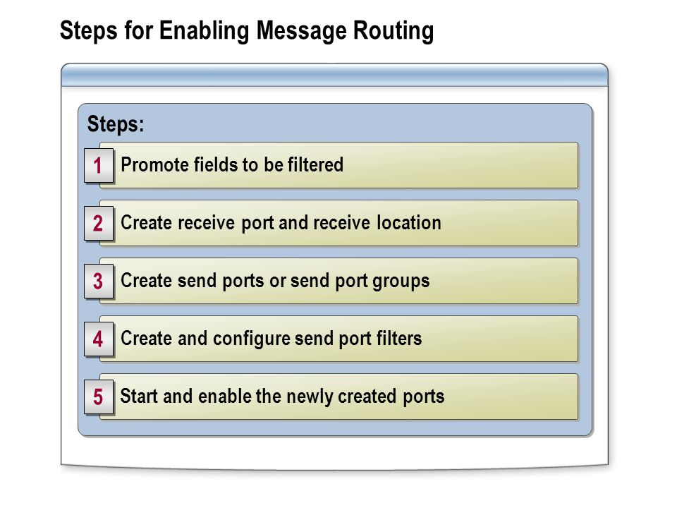 Steps: Start and enable the newly created ports 5 5 Create and configure send port filters 4 4 Create send ports or send port groups 3 3 Create receive port and receive location 2 2 Promote fields to be filtered 1 1 Steps for Enabling Message Routing
