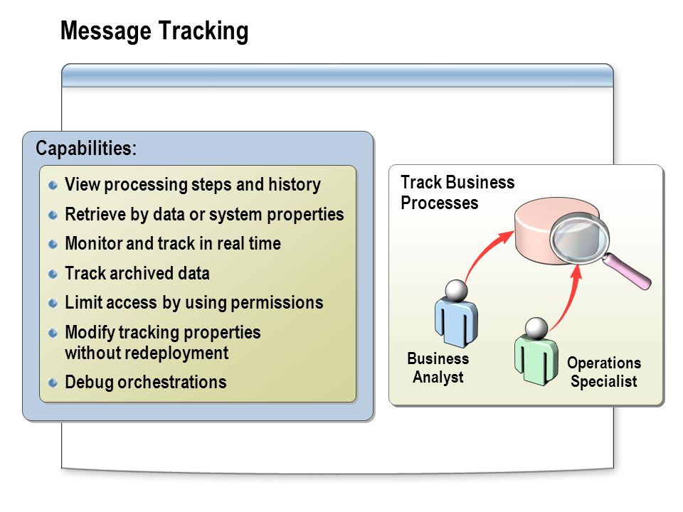 Message Tracking Track Business Processes Business Analyst Operations Specialist Capabilities: View processing steps and history Retrieve by data or system properties Monitor and track in real time Track archived data Limit access by using permissions Modify tracking properties without redeployment Debug orchestrations View processing steps and history Retrieve by data or system properties Monitor and track in real time Track archived data Limit access by using permissions Modify tracking properties without redeployment Debug orchestrations