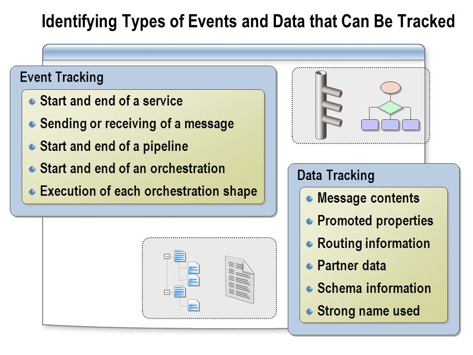 Event Tracking Start and end of a service Sending or receiving of a message Start and end of a pipeline Start and end of an orchestration Execution of each orchestration shape Start and end of a service Sending or receiving of a message Start and end of a pipeline Start and end of an orchestration Execution of each orchestration shape Identifying Types of Events and Data that Can Be Tracked Data Tracking Message contents Promoted properties Routing information Partner data Schema information Strong name used Message contents Promoted properties Routing information Partner data Schema information Strong name used