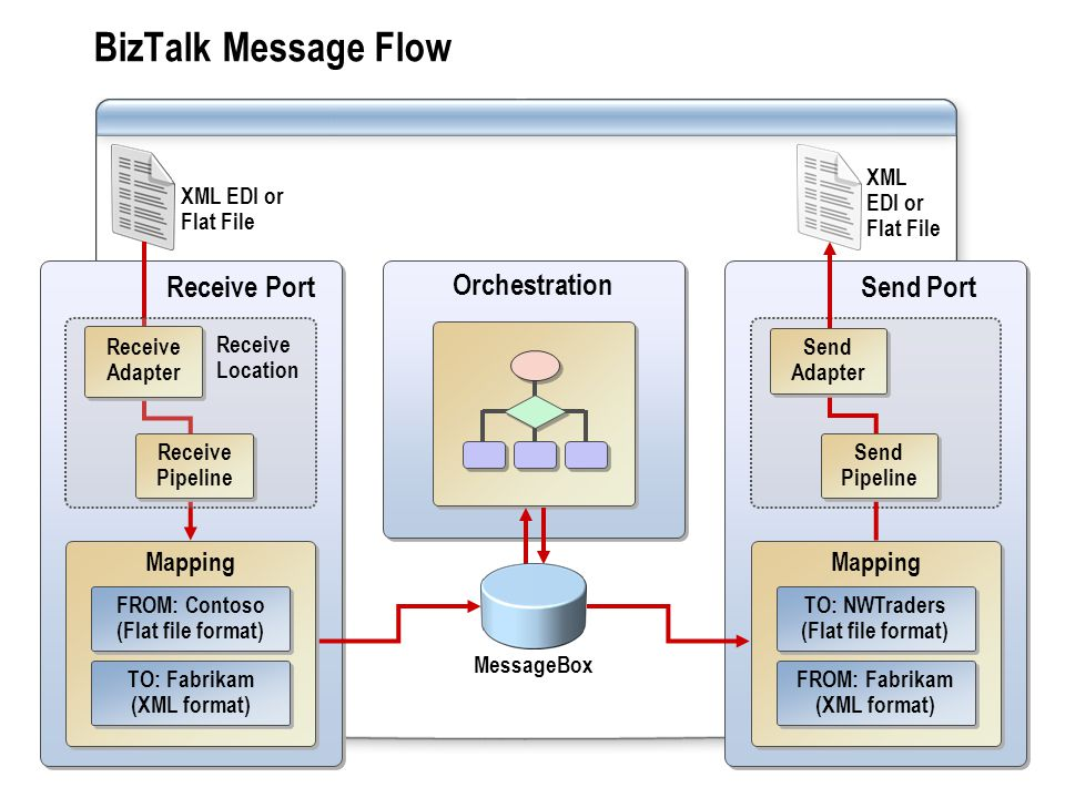 Receive Port Orchestration XML EDI or Flat File BizTalk Message Flow Send Port Send Adapter Send Pipeline MessageBox Mapping TO: NWTraders (Flat file format) FROM: Fabrikam (XML format) Mapping FROM: Contoso (Flat file format) TO: Fabrikam (XML format) Receive Location Receive Adapter Receive Pipeline