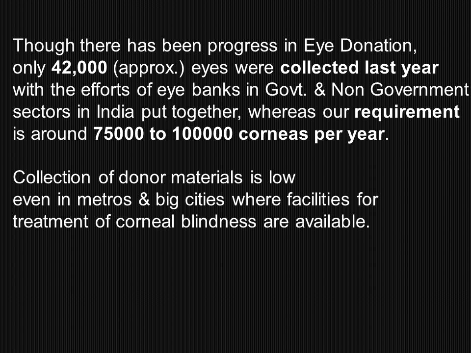 Though there has been progress in Eye Donation, only 42,000 (approx.) eyes were collected last year with the efforts of eye banks in Govt. & Non Gover