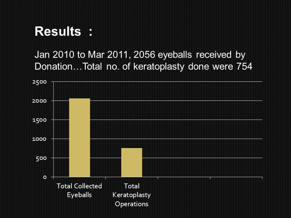 Results : Jan 2010 to Mar 2011, 2056 eyeballs received by Donation…Total no. of keratoplasty done were 754