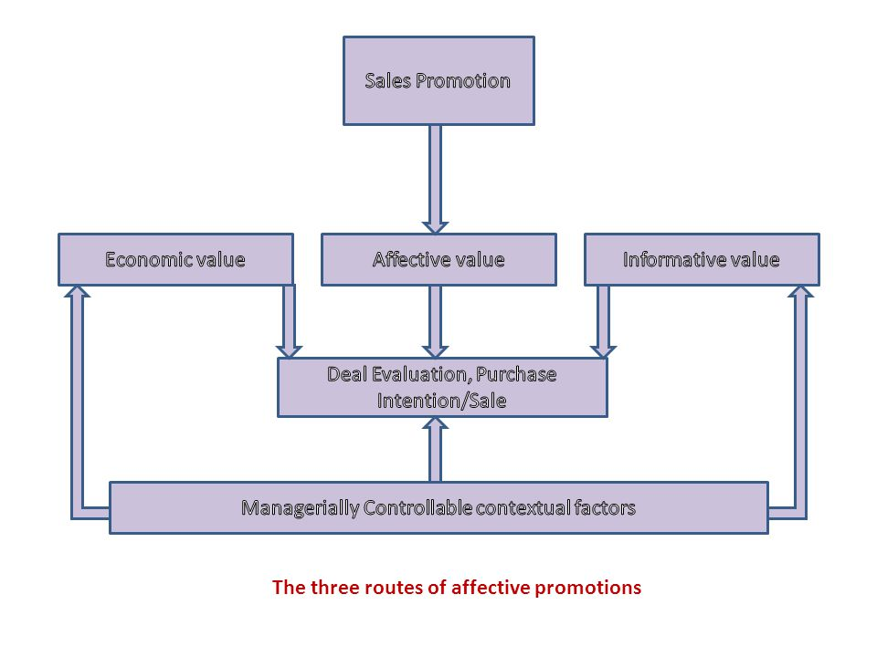 The three routes of affective promotions