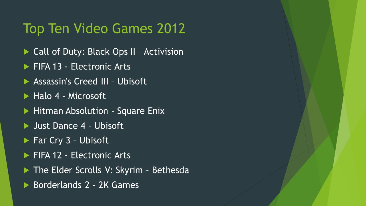 Top Ten Video Games 2012 Call of Duty: Black Ops II – Activision FIFA 13 - Electronic Arts Assassin's Creed III – Ubisoft Halo 4 – Microsoft Hitman Ab