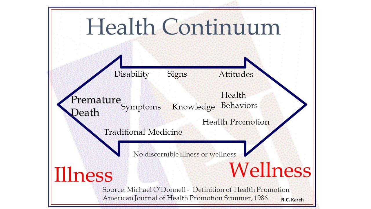 Health Continuum PrematureDeath Disability Signs Attitudes Symptoms Health Behaviors Knowledge Traditional Medicine Health Promotion Illness Wellness