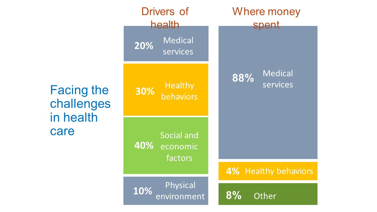 Where do U.S. health care dollars actually go? Facing the challenges in health care Social and economic factors Physical environment Healthy behaviors