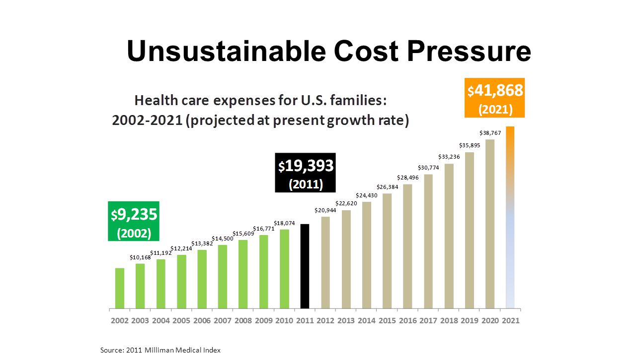 Unsustainable Cost Pressure Source: 2011 Milliman Medical Index