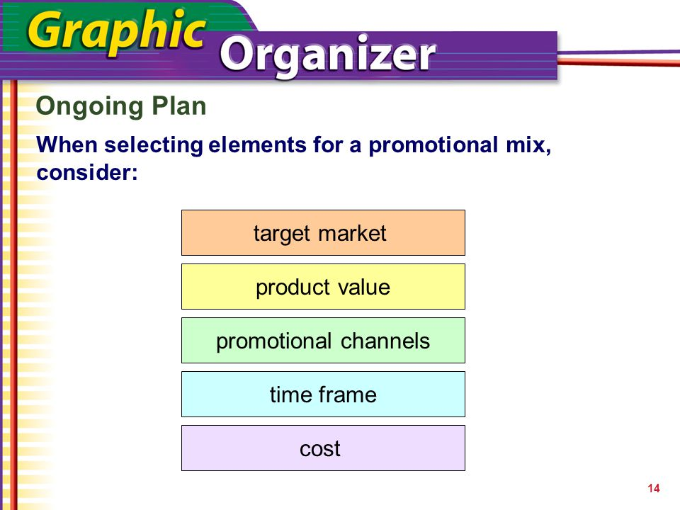 Ongoing Plan 14 When selecting elements for a promotional mix, consider: target market product value promotional channels time frame cost