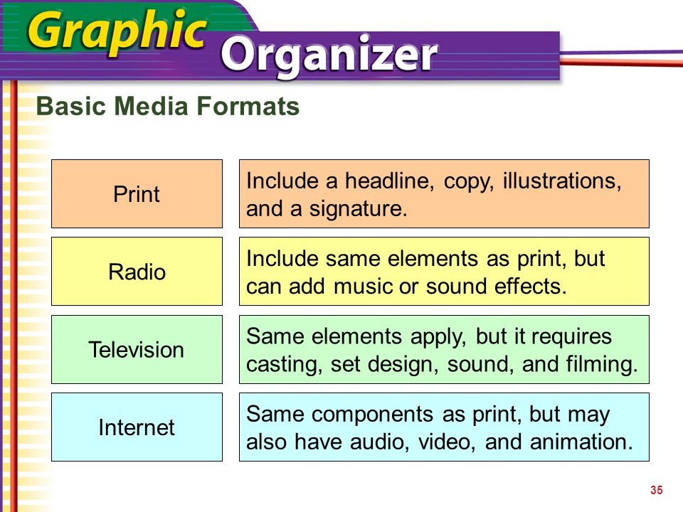 Print Radio Television Internet Basic Media Formats 35 Print Include a headline, copy, illustrations, and a signature. Radio Include same elements as