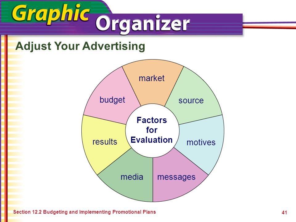 Adjust Your Advertising 41 Factors for Evaluation market media budget results source motives messages Section 12.2 Budgeting and Implementing Promotio