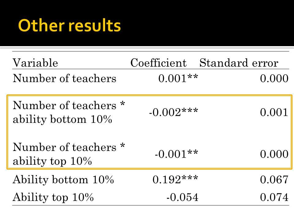 VariableCoefficientStandard error Number of teachers0.001**0.000 Number of teachers * ability bottom 10% -0.002***0.001 Number of teachers * ability t