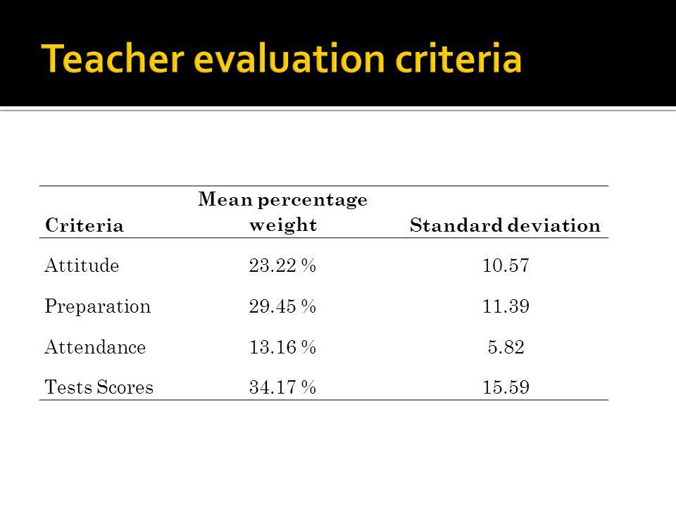 Criteria Mean percentage weightStandard deviation Attitude23.22 %10.57 Preparation29.45 %11.39 Attendance13.16 %5.82 Tests Scores34.17 %15.59
