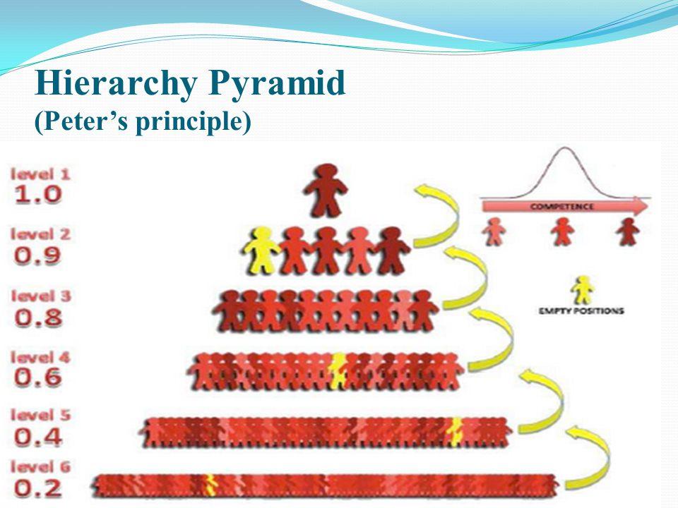 Hierarchy Pyramid (Peters principle)