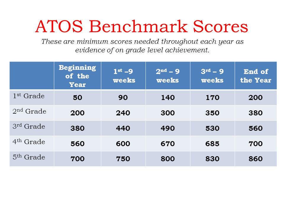 ATOS Benchmark Scores Beginning of the Year 1 st –9 weeks 2 nd – 9 weeks 3 rd – 9 weeks End of the Year 1 st Grade 5090140170200 2 nd Grade 200240300350380 3 rd Grade 380440490530560 4 th Grade 560600670685700 5 th Grade 700750800830860 These are minimum scores needed throughout each year as evidence of on grade level achievement.