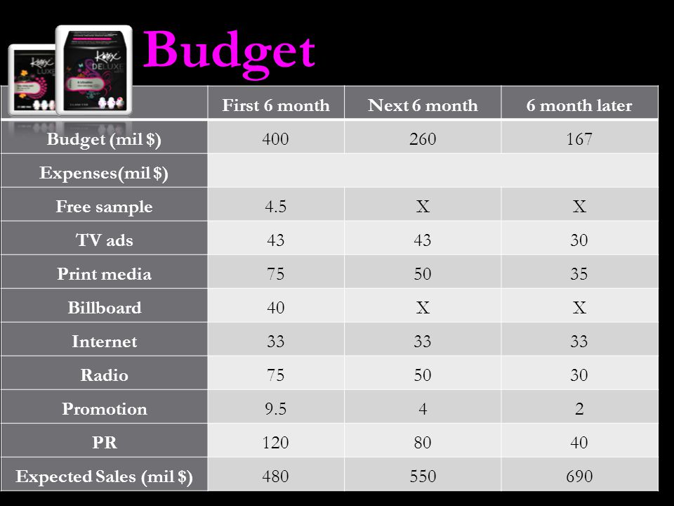 Budget First 6 monthNext 6 month6 month later Budget (mil $)400260167 Expenses(mil $) Free sample4.5XX TV ads43 30 Print media755035 Billboard40XX Int