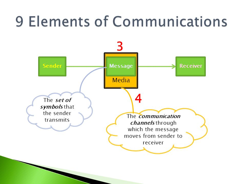 SenderReceiverMessage Media The communication channels through which the message moves from sender to receiver The set of symbols that the sender tran