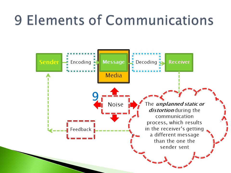 Sender Encoding Message Decoding Receiver Noise Feedback Respons e Media The unplanned static or distortion during the communication process, which re