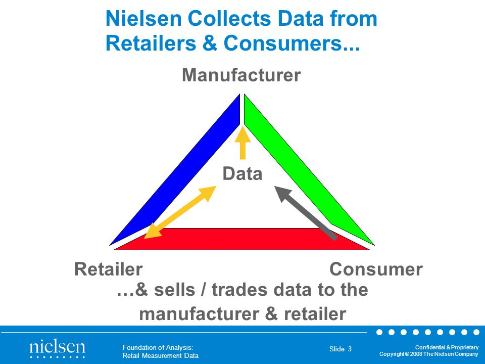 Confidential & Proprietary Copyright © 2008 The Nielsen Company Foundation of Analysis: Retail Measurement Data Slide 3 Nielsen Collects Data from Ret