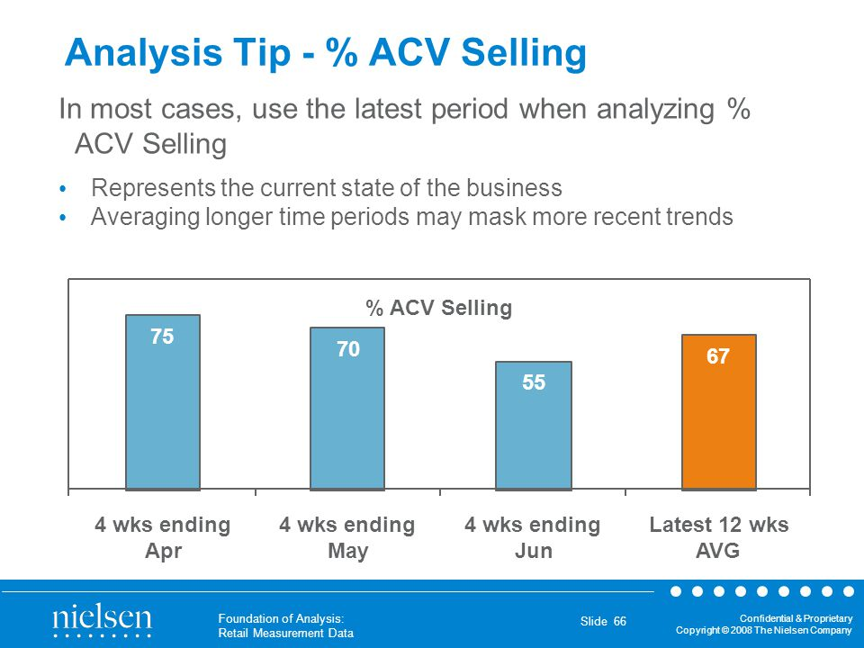 Confidential & Proprietary Copyright © 2008 The Nielsen Company Foundation of Analysis: Retail Measurement Data Slide 66 Analysis Tip - % ACV Selling