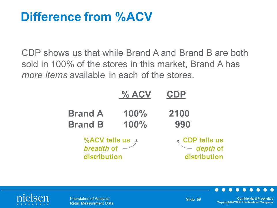 Confidential & Proprietary Copyright © 2008 The Nielsen Company Foundation of Analysis: Retail Measurement Data Slide 69 Difference from %ACV CDP show