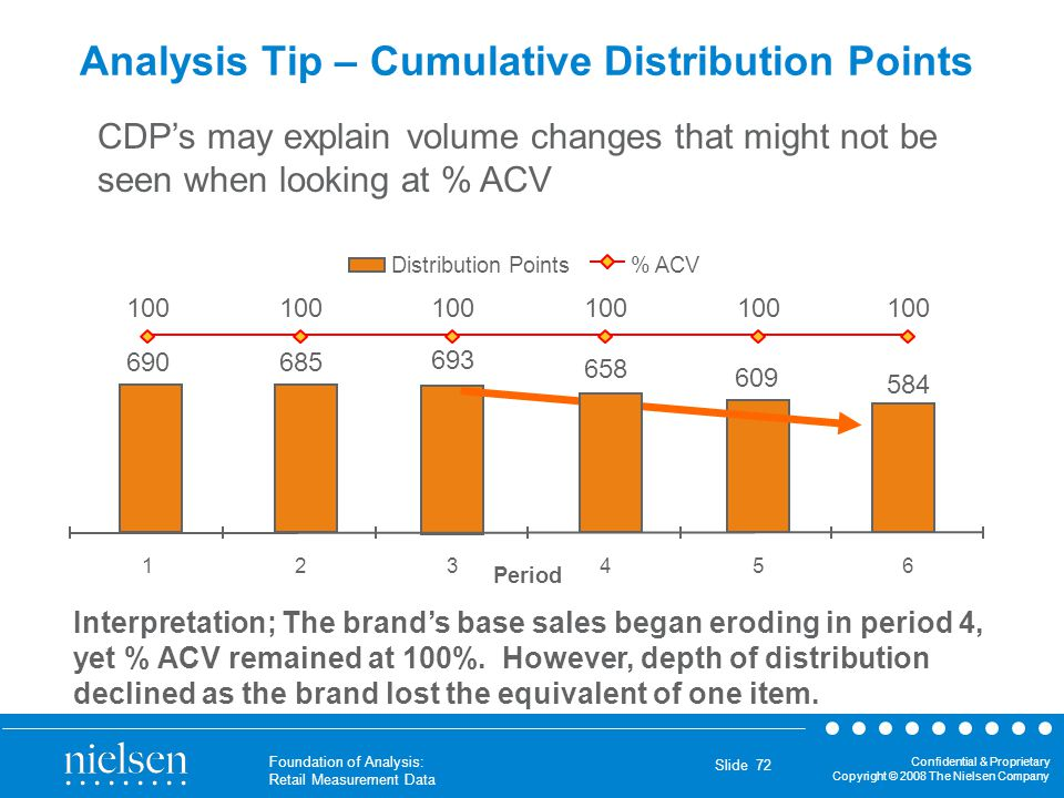 Confidential & Proprietary Copyright © 2008 The Nielsen Company Foundation of Analysis: Retail Measurement Data Slide 72 Analysis Tip – Cumulative Dis