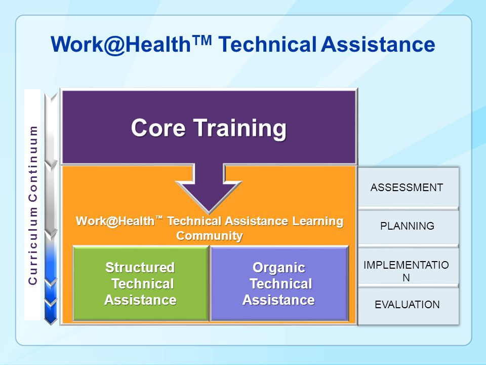Work@Health TM Technical Assistance ASSESSMENT PLANNING EVALUATION IMPLEMENTATIO N Curriculum Continuum Organic Technical Assistance Technical AssistanceStructured Core Training Work@Health Technical Assistance Learning Community