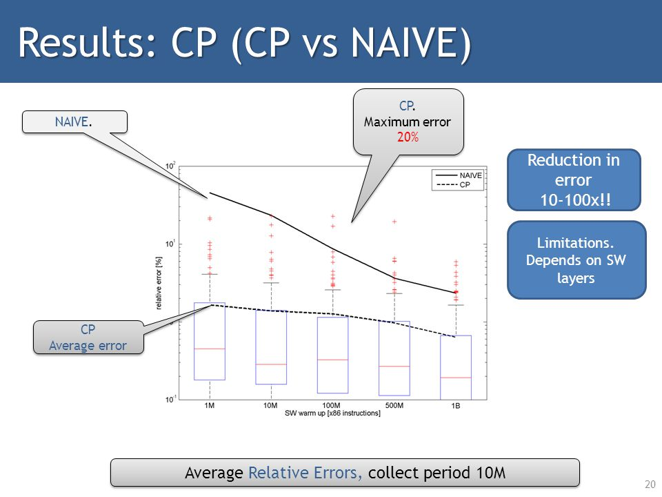 20 Results: CP (CP vs NAIVE) Reduction in error 10-100x!.