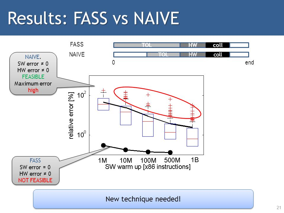 21 Results: FASS vs NAIVE NAIVE. SW error 0 HW error 0 FEASIBLE Maximum error high NAIVE.