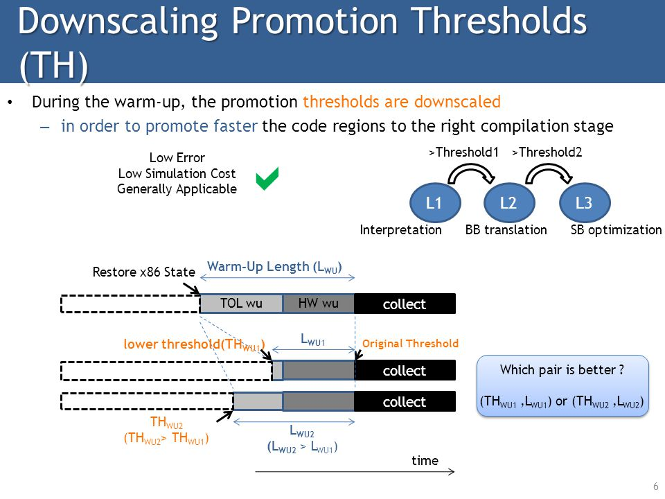 Downscaling Promotion Thresholds (TH) During the warm-up, the promotion thresholds are downscaled – in order to promote faster the code regions to the right compilation stage HW wuTOL wu collect Restore x86 State Low Error Low Simulation Cost Generally Applicable Original Threshold Warm-Up Length (L WU ) 6 time collect lower threshold(TH WU1 ) L1L2L3 TH WU2 (TH WU2 > TH WU1 ) L WU1 L WU2 (L WU2 > L WU1 ) >Threshold1>Threshold2 InterpretationSB optimizationBB translation Which pair is better .