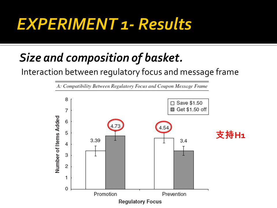Size and composition of basket. H1 Interaction between regulatory focus and message frame