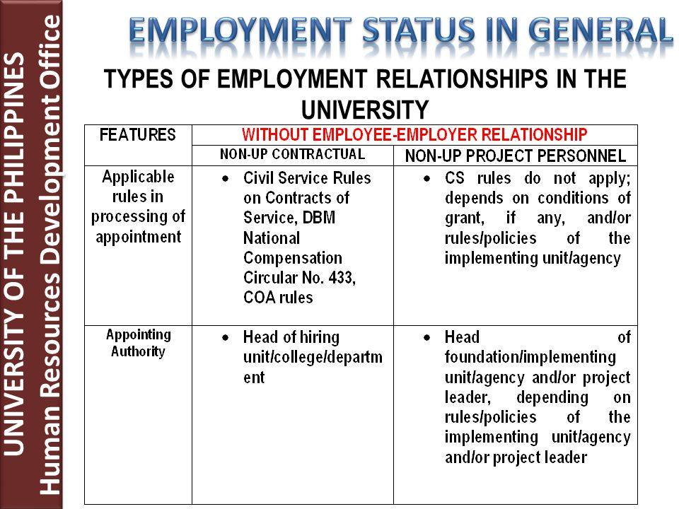 TYPES OF EMPLOYMENT RELATIONSHIPS IN THE UNIVERSITY UNIVERSITY OF THE PHILIPPINES Human Resources Development Office UNIVERSITY OF THE PHILIPPINES Human Resources Development Office