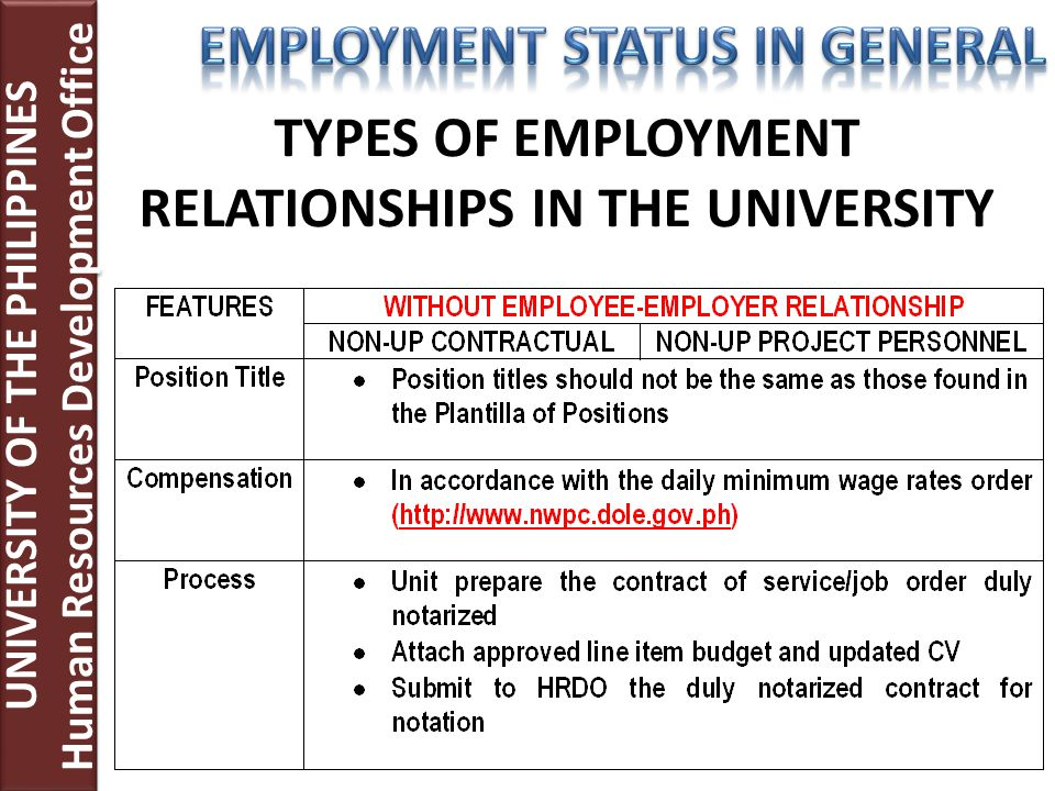 TYPES OF EMPLOYMENT RELATIONSHIPS IN THE UNIVERSITY UNIVERSITY OF THE PHILIPPINES Human Resources Development Office UNIVERSITY OF THE PHILIPPINES Hum