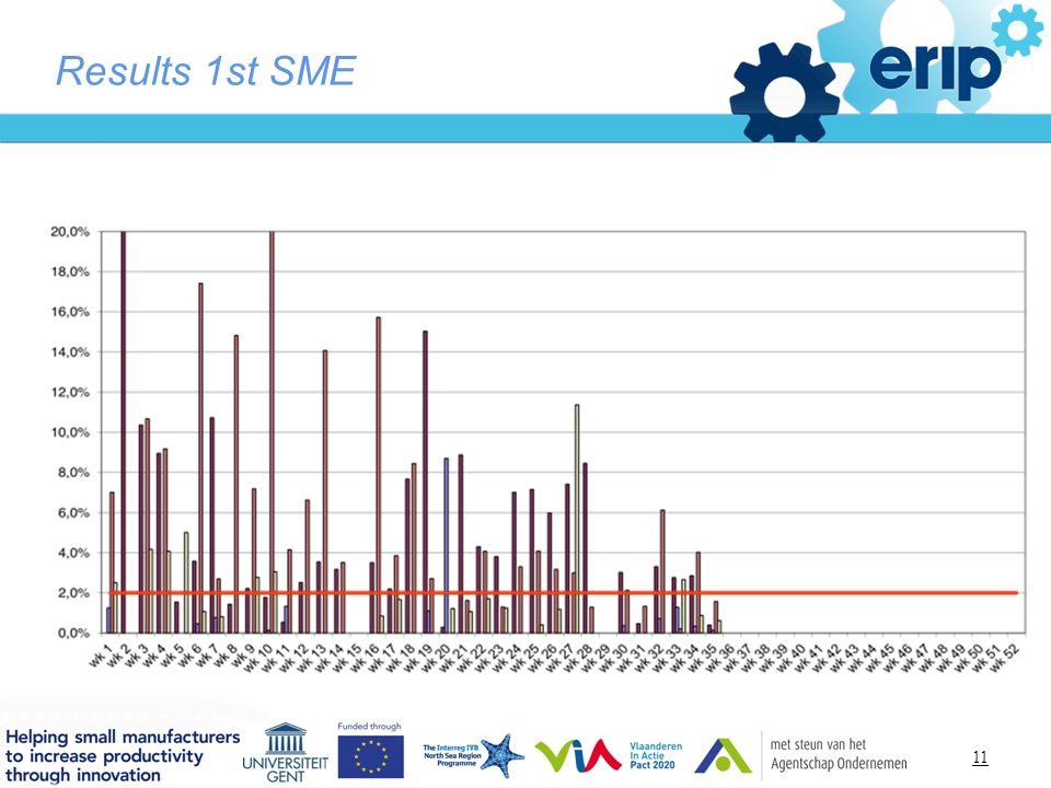 Titelstijl van model bewerken Results 1st SME 11